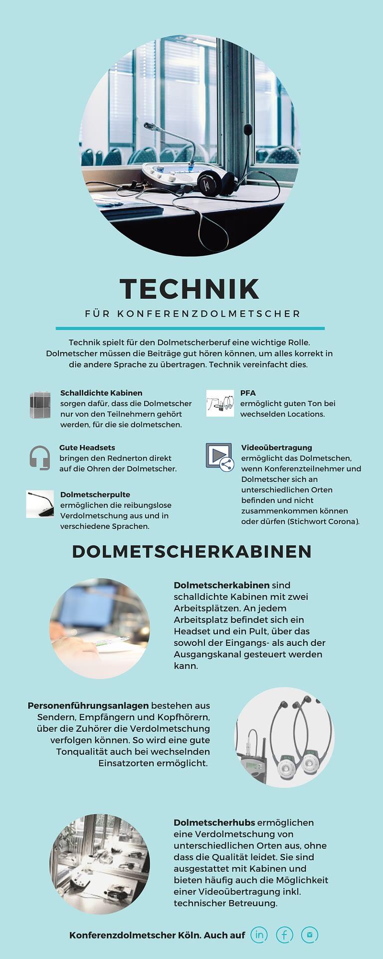 Infografik Konferenztechnik
